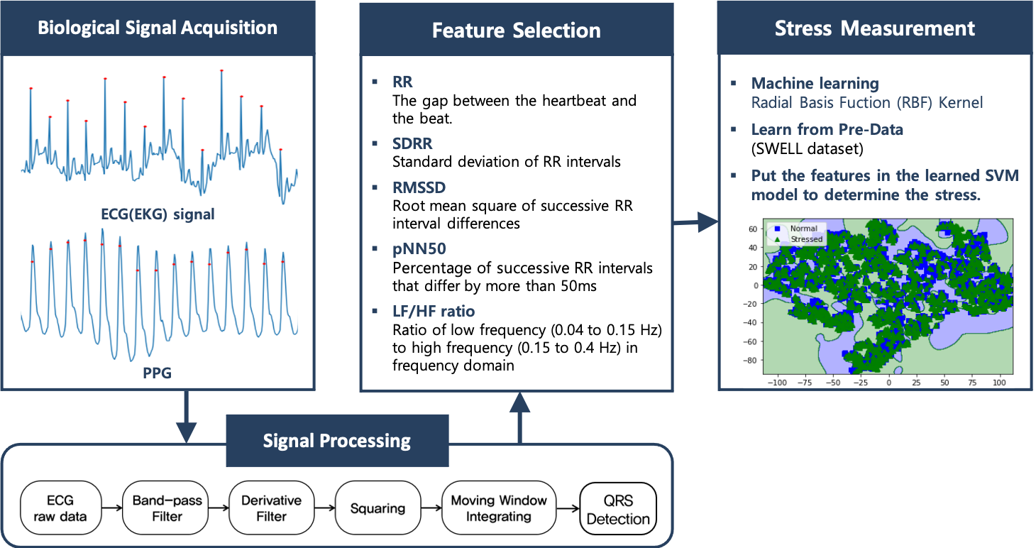 Stress Measure(1) - Biological signal-based measurements